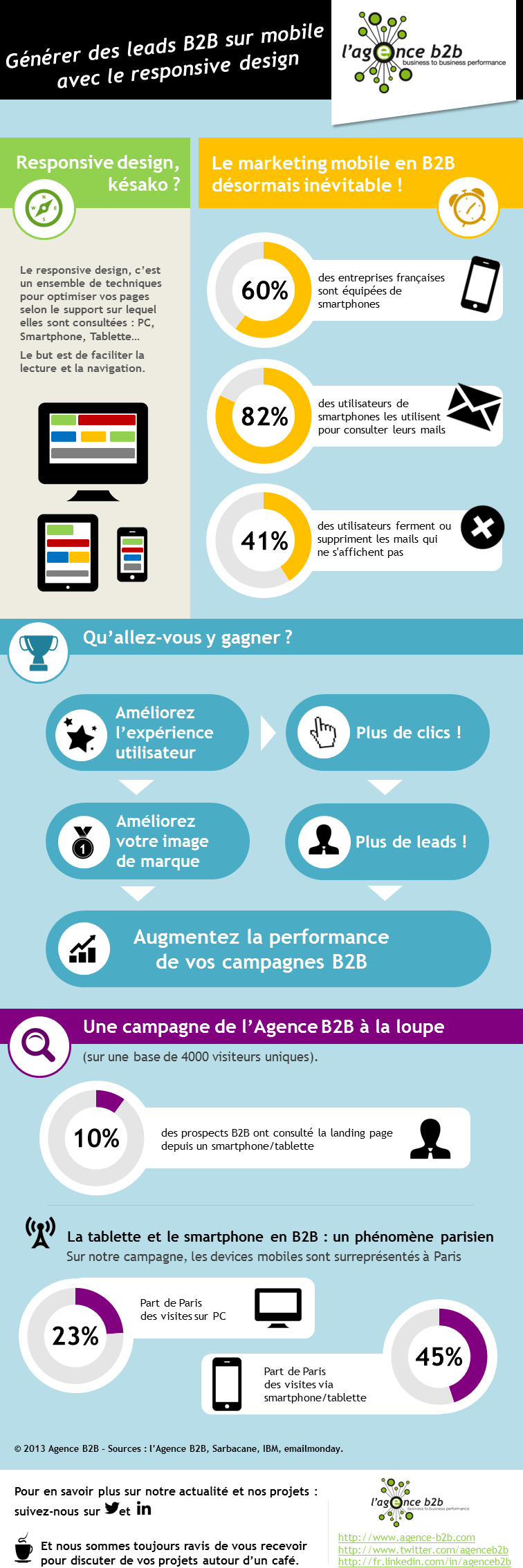 infographie responsive design